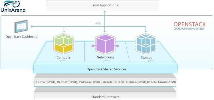 openstack Architecture and components overview - UnixArena