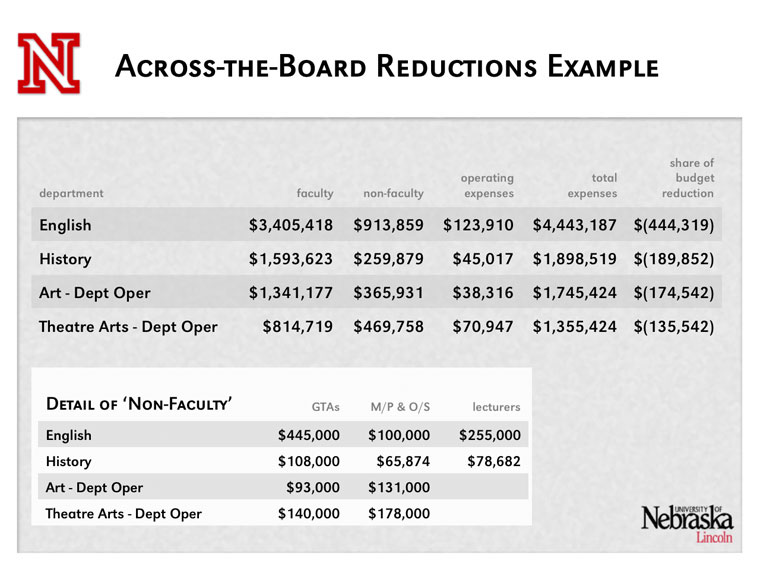 UNL Budget Presentation Spring 2003 - page 15 Office of the Chancellor