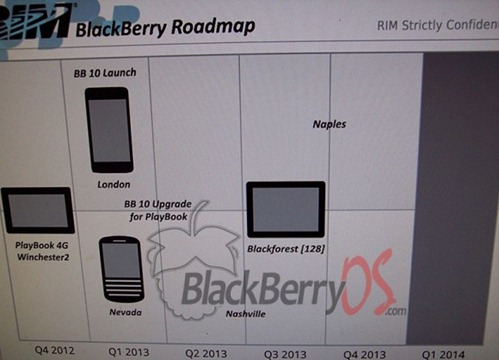RIM, blackberry roadmap 2013 - unpocogeek.com