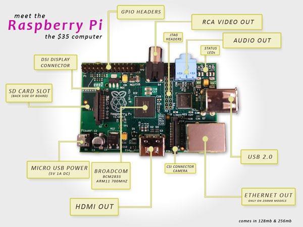 Record de Raspberry Pi vendidas