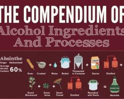 Bebidas alcohólicas, sus ingredientes y procesos
