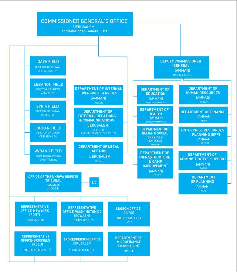 Organizational Structure UNRWA