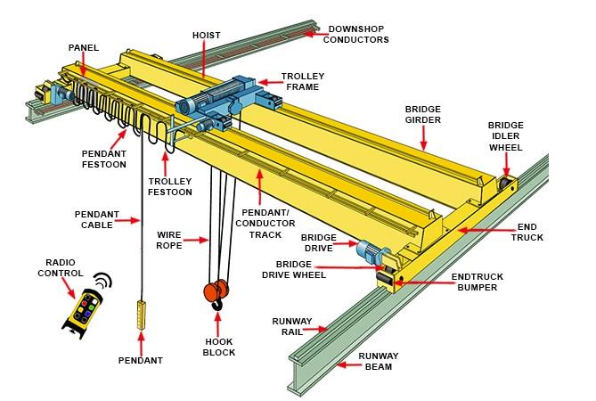 The Schematic Diagram Of Double Bridge Crane - Recently news - News