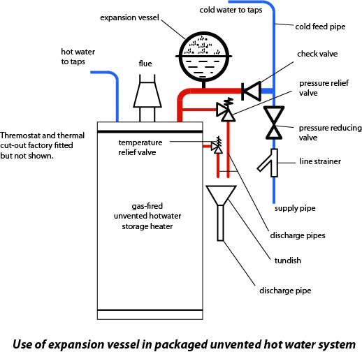 tempering valve piping diagram