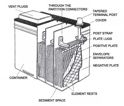 ups battery diagram