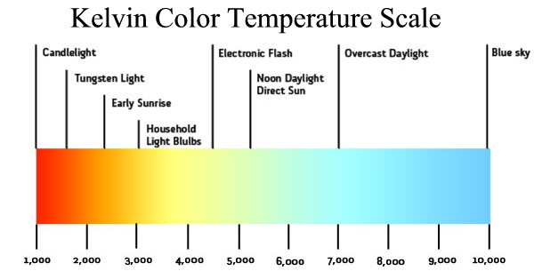 How To Choose Right Color Temperature For Your LED Lights - Upshine