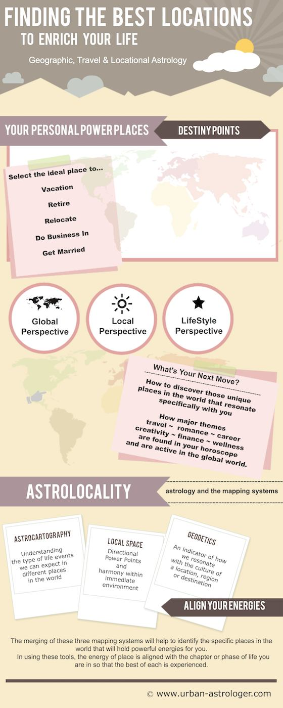 Understanding Geographic Astrology - Finding The Best Locations To