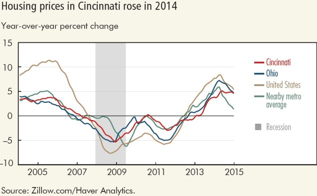 Cincinnati Housing Prices