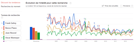 Gehry Piano Nouvel Niemeyer Lion 460x144 GoogleTrends Battle : Urbaniste vs Architecte vs... Rihanna