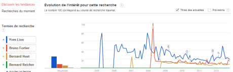Lion Fortier Huet Reicher 460x144 GoogleTrends Battle : Urbaniste vs Architecte vs... Rihanna