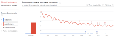 Urba Archi 460x144 GoogleTrends Battle : Urbaniste vs Architecte vs... Rihanna