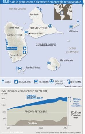 Energies Renouvelables Guadeloupe
