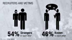 human-trafficking-recruitment