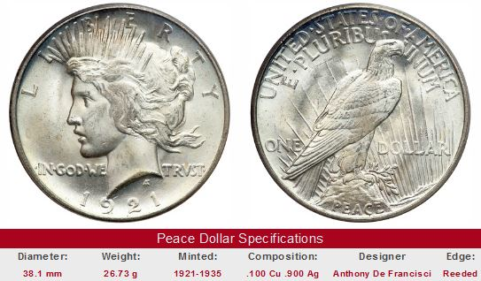 Peace Dollar Prices Historic Value Trends of US Peace Dollars