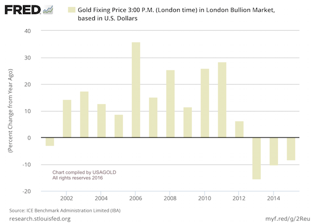 Gold Annual Return 2015