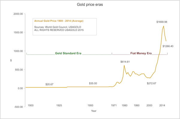 Gold Price Eras