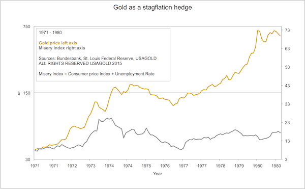 Gold as a Stagflation Hedge