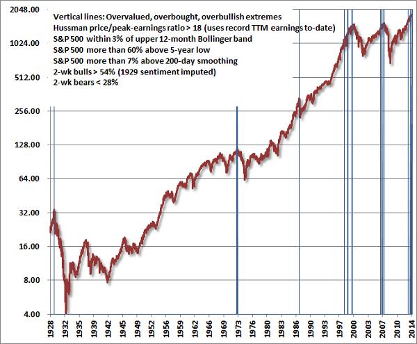 hussman stocks chart