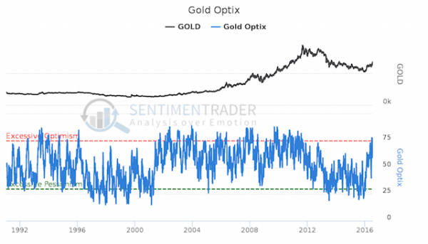 gold sentiment