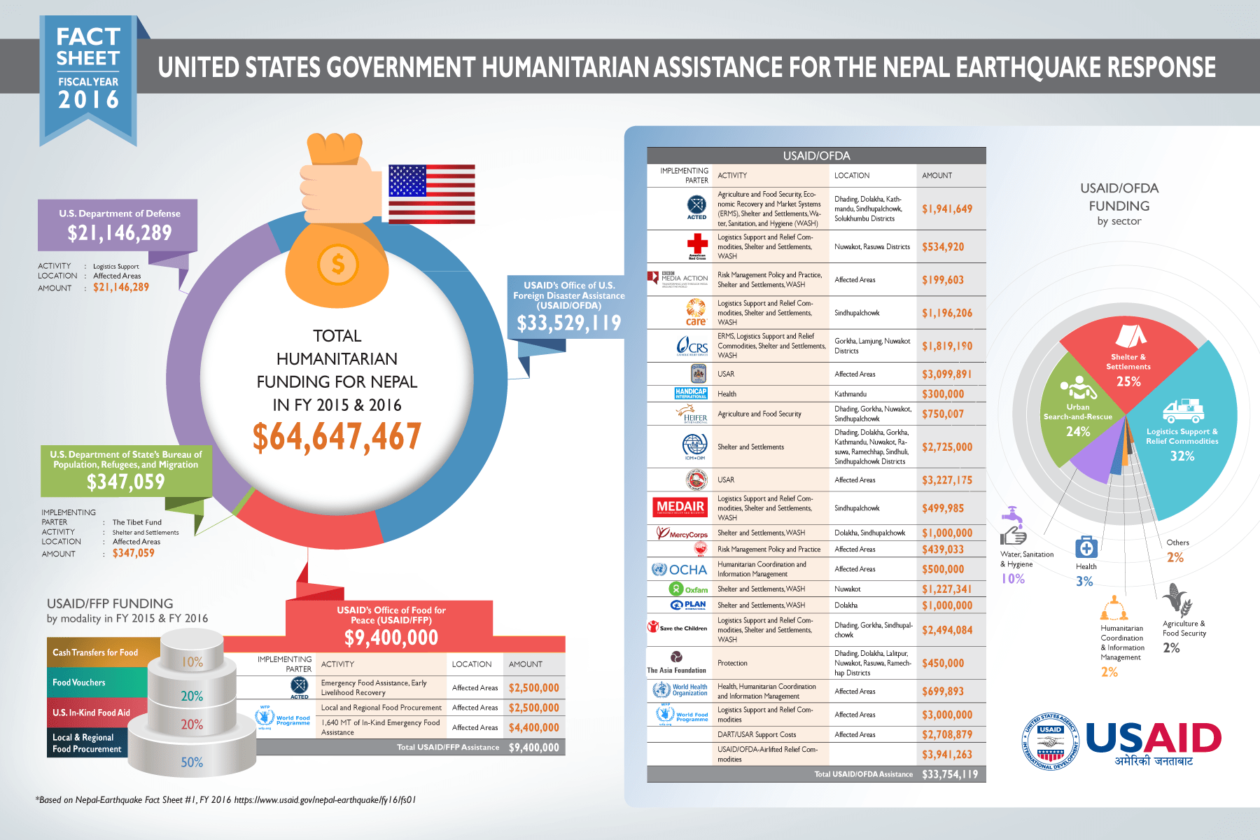 united states government infographic