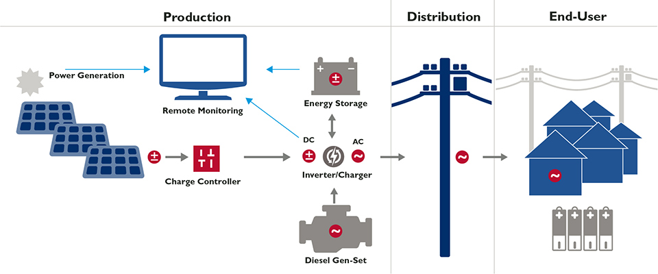 What are the technical components of a mini-grid? Mini-Grids