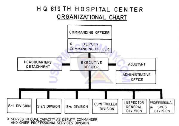 USAREUR Units  Kasernes, 1945 - 1989 - hospital organizational chart