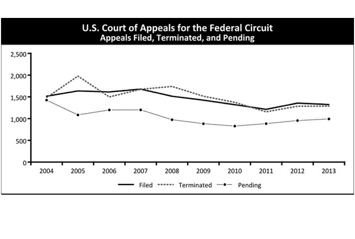 role of the circuit courts