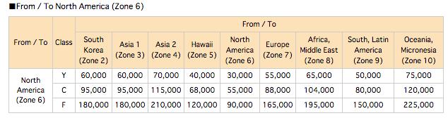 2015 new ANA Mileage Exchange (1)