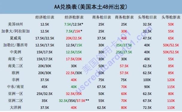AA明年三月使用新的兑换表——意料之中的贬值 (1)
