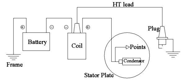 Harley Davidson Points Ignition Wiring Diagram Better Wiring