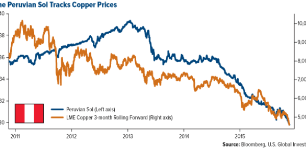 The Peruvian Sol Tracks Copper Prices