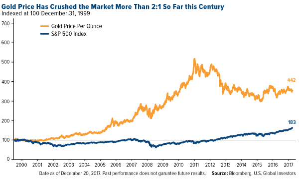 gold price has crushed the market 2 to 1 so far this century