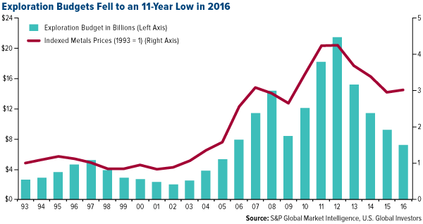 total nonferrous exploration budgets fell to an 11 year low in 2016