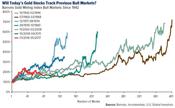 will todays gold stocks track previous bull markets