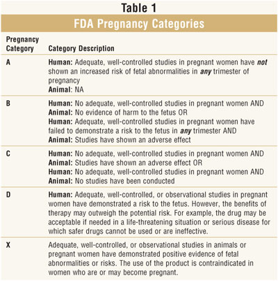 Pregnancy and OTC Cough, Cold, and Analgesic Preparations