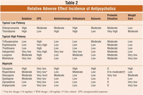 Metabolic Effects of Atypical Antipsychotics