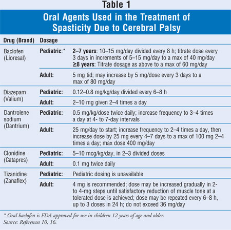 Cerebral Palsy Pharmacologic Treatment of Spasticity