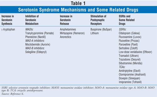 SSRIs and Serotonin Syndrome
