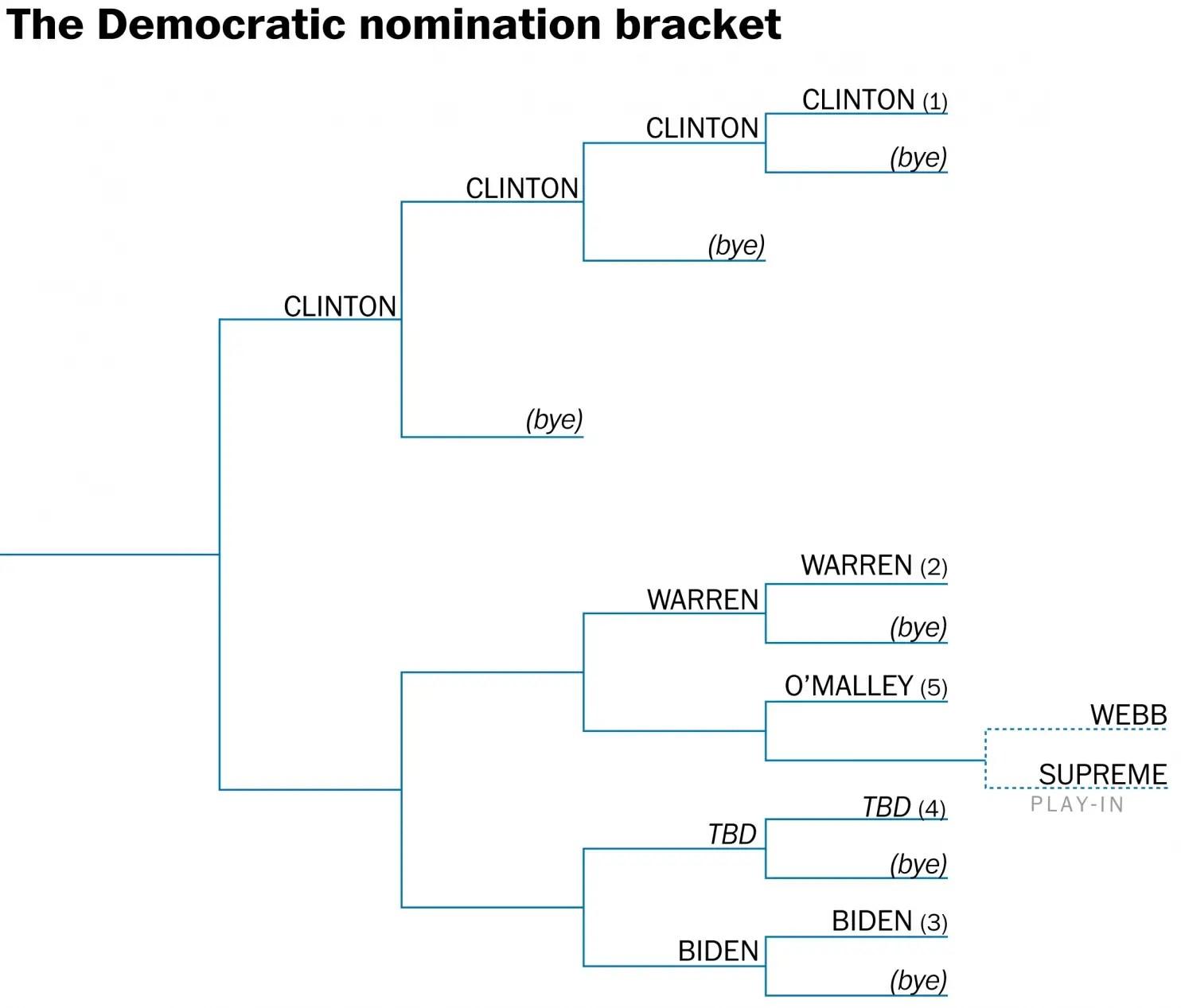 ... WaPo 2016 NCAA-Style Presidential Bracket – 2016 Election Central