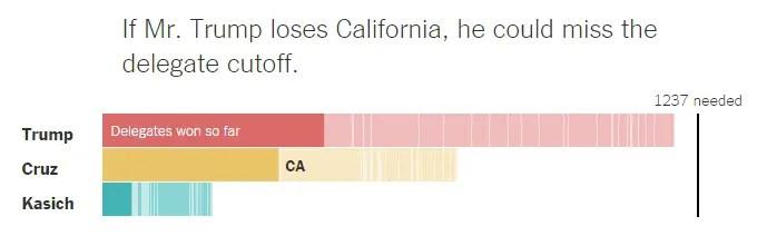 Trump Lose CA