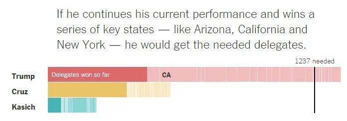Trump Win CA