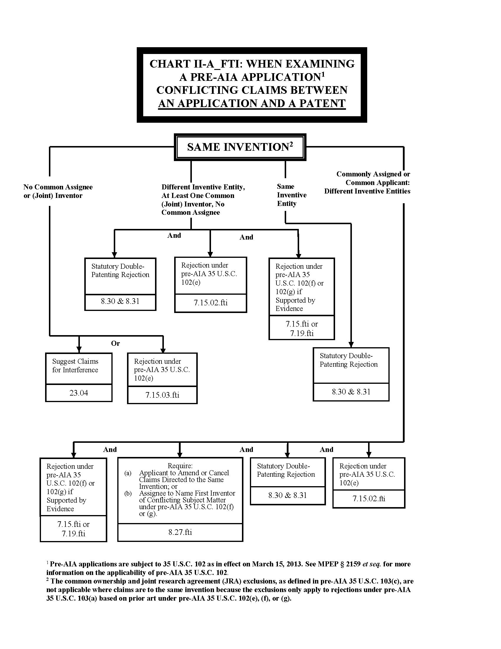 process of flow diagram