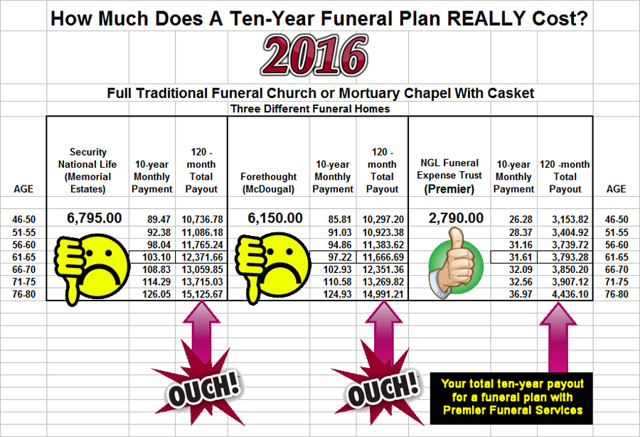 Funeral Services Cremation Funeral Planning Utah - funeral plans checklist