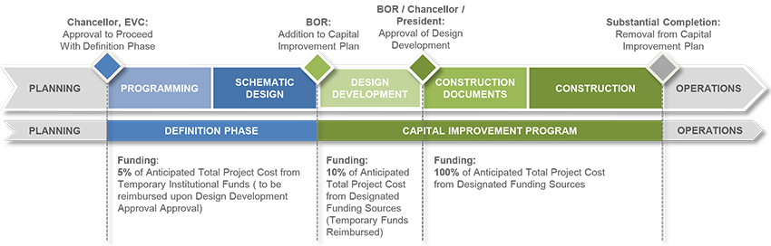 The Funding and Approval Timeline University of Texas System