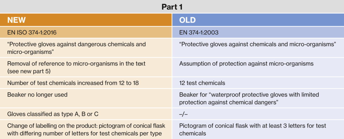 EN 374 Modified standard for chemical protective gloves