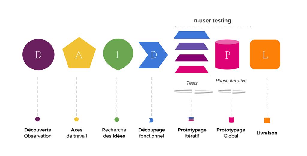 UX-Design-Thinking