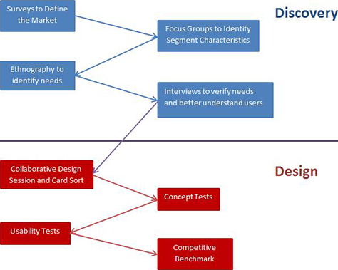 Planning User Research Throughout the Development Cycle  UXmatters