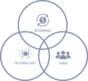 Our process links business strategy, technology and the user