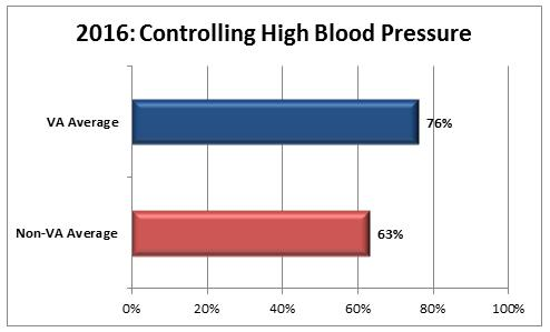 Controlling High Blood Pressure - Quality of Care