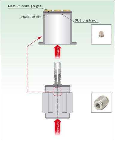 Structural Schematics for Pressure Sensors VALCOM CO,LTD